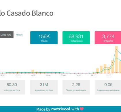 Pablo Casado gana también en redes sociales