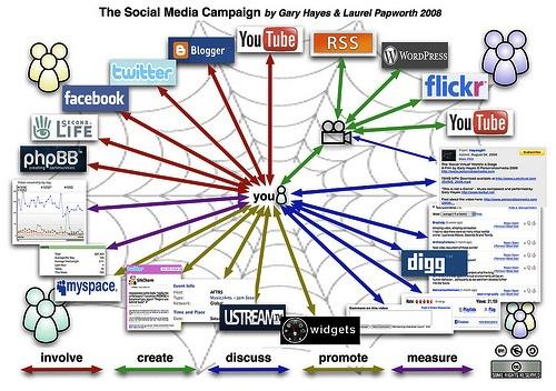 Errores del marketing en los medios sociales que pueden jugarte malas pasadas