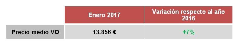 El precio del VO comienza 2017 con una subida del 7 %