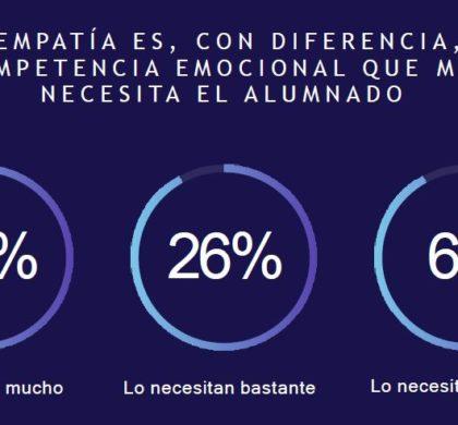 Un estudio señala la importancia de implantar la educación emocional en el sistema educativo español, una necesidad que ha incrementado con la pandemia