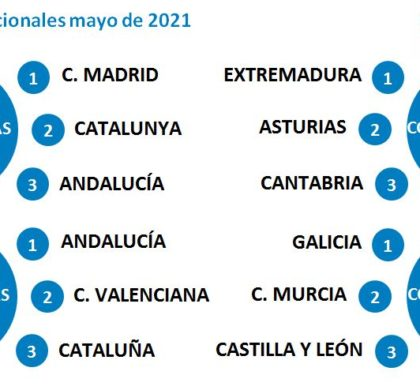 El fin del estado de alarma anima a reservar las vacaciones: la demanda se incrementa en Madrid, Cataluña y Andalucía