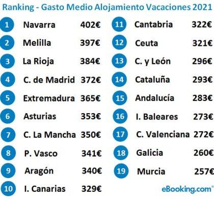 Los españoles han gastado una media en alojamiento vacacional este verano de 315 euros