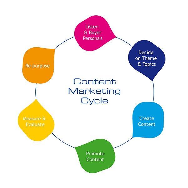 El futuro pasa por el marketing de contenidos