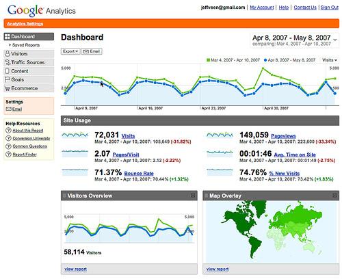 ¿Necesitas un analista Web?