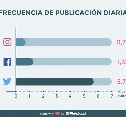 ¿Cómo usan las marcas las redes sociales?