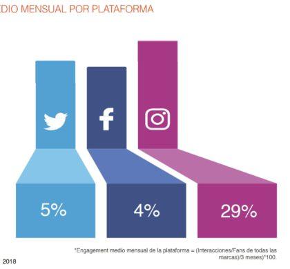 Instagram vs Facebook: ¿quién triunfa en el Gran Consumo en 2018?