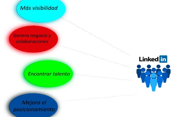 LinkedIn, ¿qué puede aportar a tu empresa?