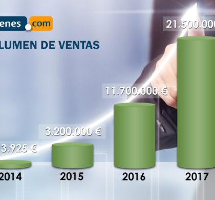 Trenes.com factura un 84% más y vende 21,5 millones de euros en 2017