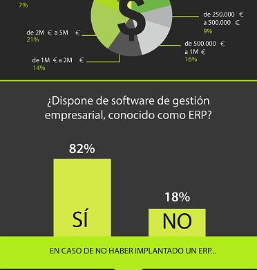 Dos de cada tres empresas ya confían en la nube para su software de gestión ERP